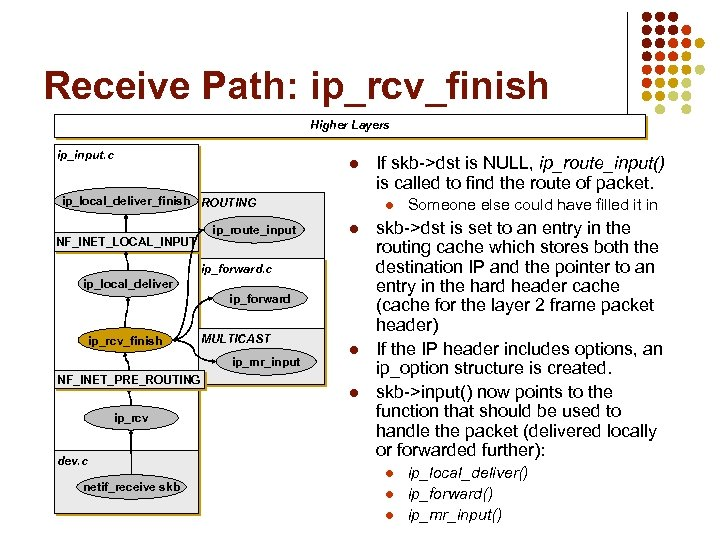 Receive Path: ip_rcv_finish Higher Layers ip_input. c l ip_local_deliver_finish ROUTING NF_INET_LOCAL_INPUT ip_route_input l l