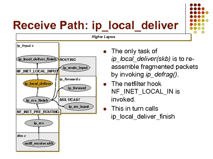 Receive Path: ip_local_deliver Higher Layers ip_input. c l ip_local_deliver_finish ROUTING NF_INET_LOCAL_INPUT ip_route_input ip_forward. c