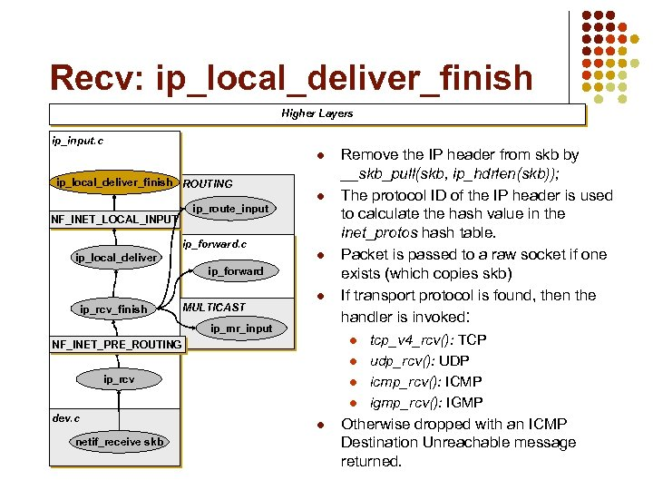 Recv: ip_local_deliver_finish Higher Layers ip_input. c l ip_local_deliver_finish ROUTING NF_INET_LOCAL_INPUT ip_route_input l ip_forward. c