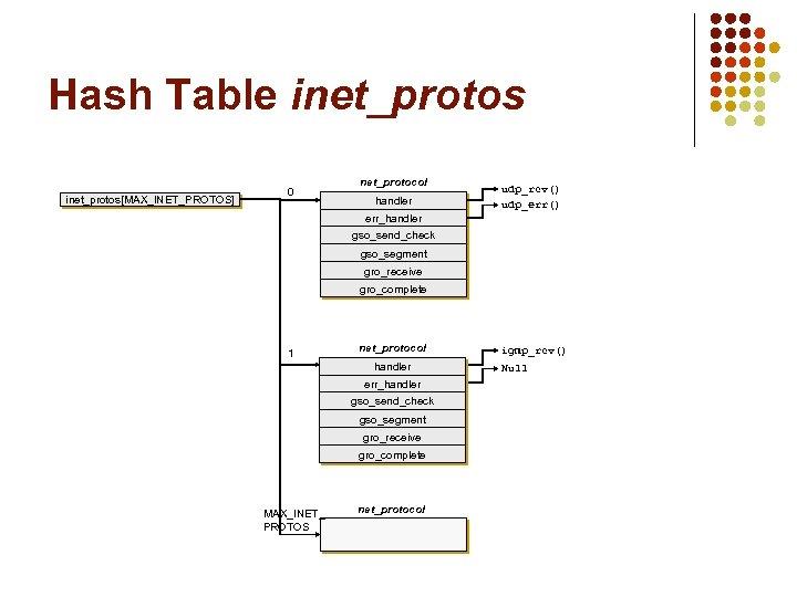 Hash Table inet_protos[MAX_INET_PROTOS] 0 net_protocol handler udp_rcv() udp_err() err_handler gso_send_check gso_segment gro_receive gro_complete 1