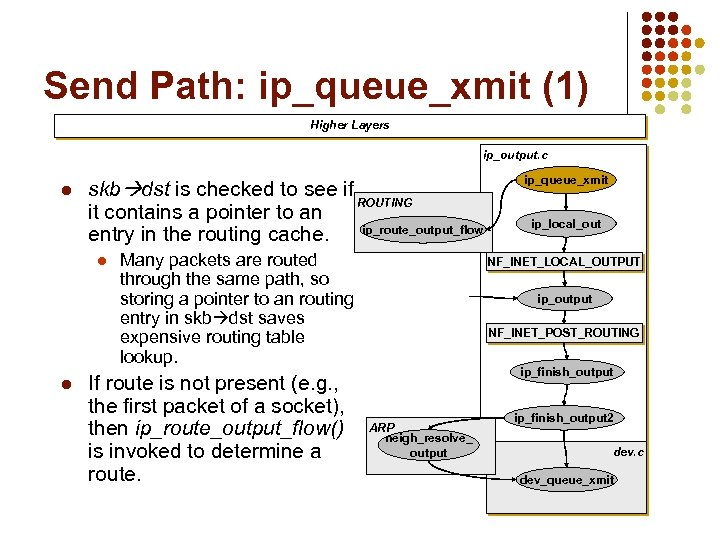 Send Path: ip_queue_xmit (1) Higher Layers ip_output. c l skb dst is checked to