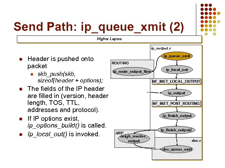 Send Path: ip_queue_xmit (2) Higher Layers ip_output. c l Header is pushed onto packet