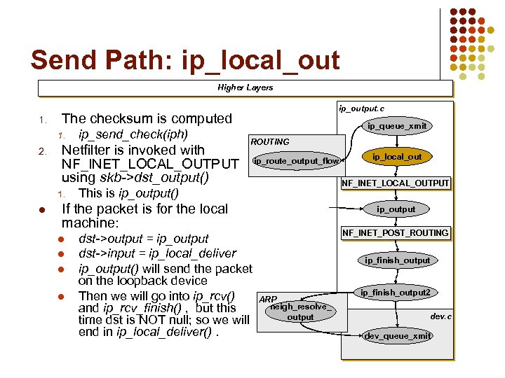 Send Path: ip_local_out Higher Layers 1. The checksum is computed 1. 2. ip_send_check(iph) Netfilter