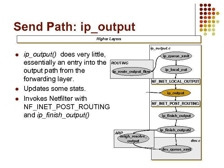 Send Path: ip_output Higher Layers ip_output. c l l l ip_output() does very little,