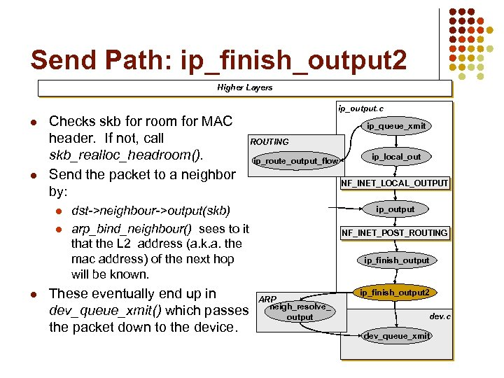 Send Path: ip_finish_output 2 Higher Layers ip_output. c l l Checks skb for room