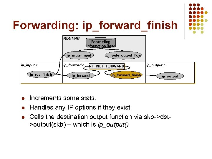 Forwarding: ip_forward_finish ROUTING Forwarding Information Base ip_route_input ip_input. c ip_rcv_finish l l l ip_forward.