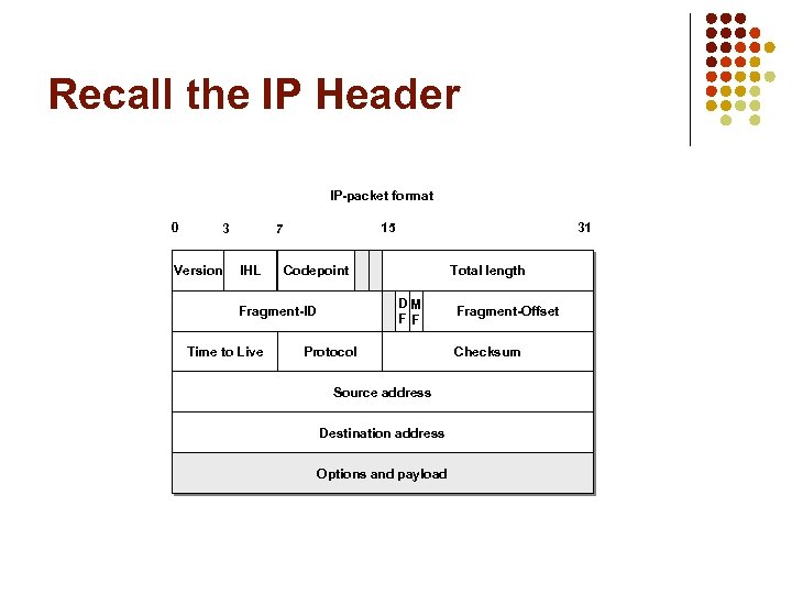 Recall the IP Header IP-packet format 0 3 Version 15 7 IHL Codepoint Total
