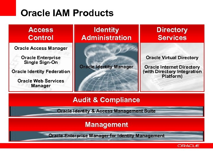 Insert Picture Here Introduction To Oracle Identity And