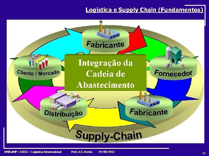 Logística e Supply Chain (Fundamentos) UNICAMP / LEICI / Logística Internacional Prof. : LC.