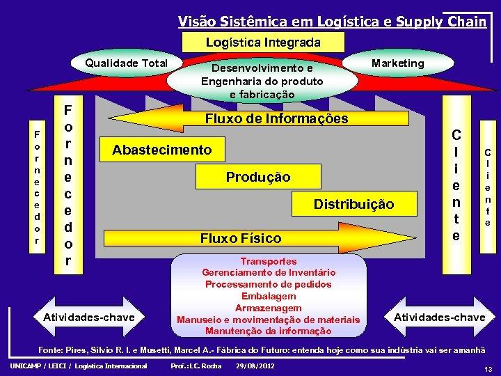 Visão Sistêmica em Logística e Supply Chain Logística Integrada Qualidade Total F o r