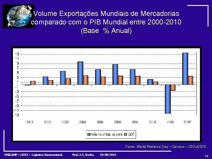 Volume Exportações Mundiais de Mercadorias comparado com o PIB Mundial entre 2000 -2010 (Base