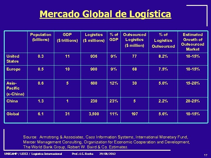 Mercado Global de Logística Population (billions) GDP ($ trillions) Logistics ($ millions) % of