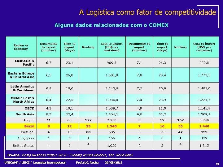 A Logística como fator de competitividade Alguns dados relacionados com o COMEX Source: Doing