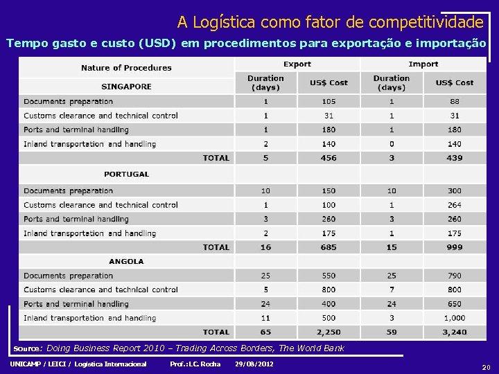 A Logística como fator de competitividade Tempo gasto e custo (USD) em procedimentos para