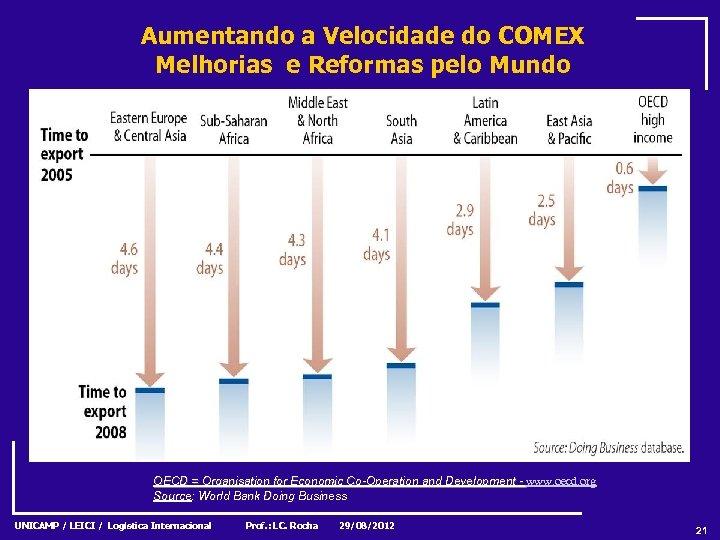 Aumentando a Velocidade do COMEX Melhorias e Reformas pelo Mundo OECD = Organisation for