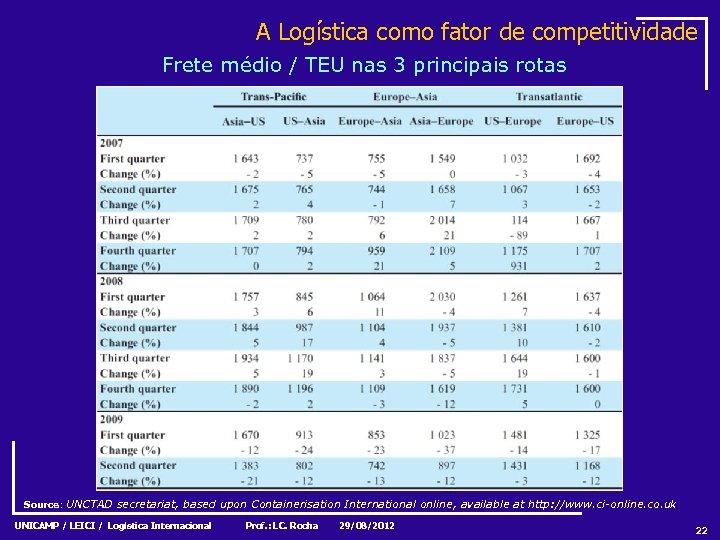 A Logística como fator de competitividade Frete médio / TEU nas 3 principais rotas