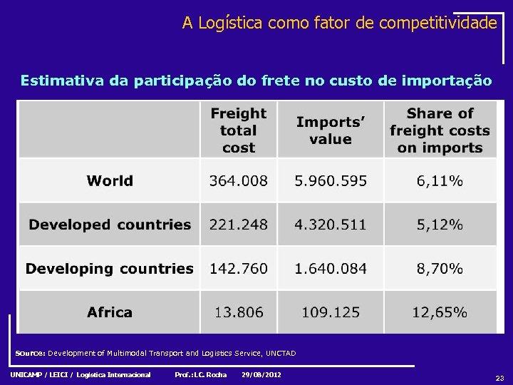 A Logística como fator de competitividade Estimativa da participação do frete no custo de