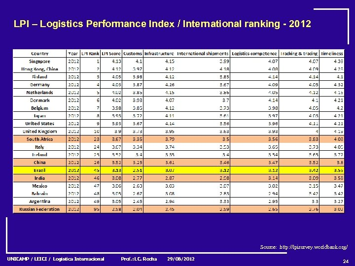 LPI – Logistics Performance Index / International ranking - 2012 Source: http: //lpisurvey. worldbank.