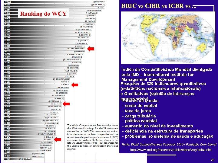 BRIC vs CIBR vs ICBR vs. . . Ranking do WCY Índice de Competitividade