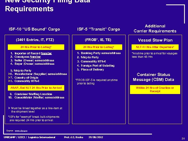 "New Security Filing Data Requirements ISF-10 ""US Bound"" Cargo ISF-5 ""Transit"" Cargo Additional Carrier"