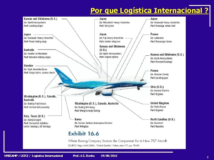 Por que Logística Internacional ? UNICAMP / LEICI / Logística Internacional Prof. : LC.