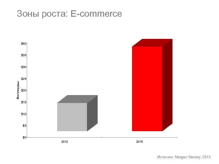 Зоны роста: E-commerce $40 $35 $30 Миллиарды $25 $20 $15 $10 $5 $0 2012