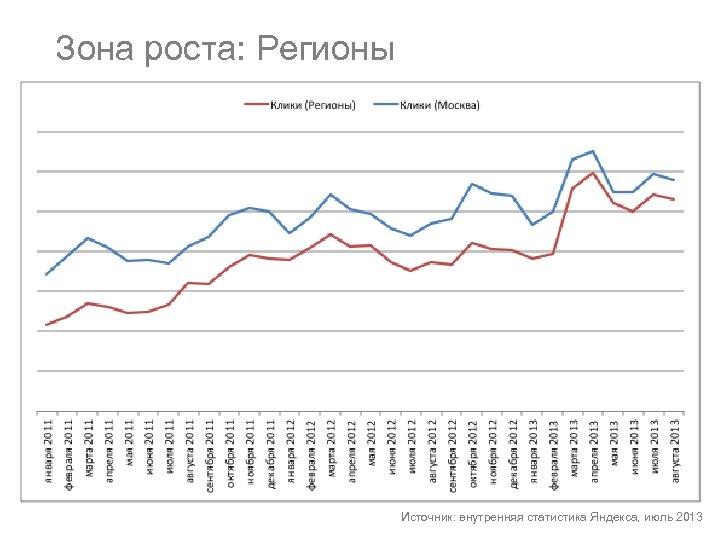 Зона роста: Регионы Источник: внутренняя статистика Яндекса, июль 2013