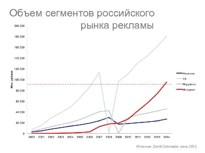 Объем сегментов российского рынка рекламы Источник: Zenith. Optimedia, июнь 2012