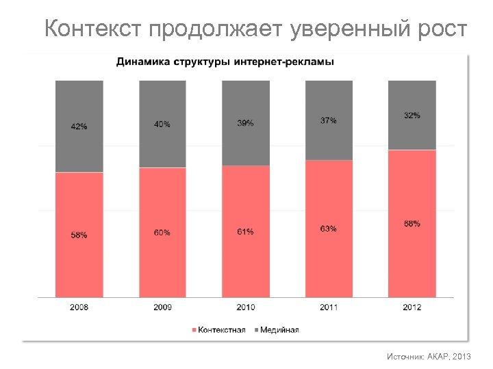 Контекст продолжает уверенный рост Источник: АКАР, 2013