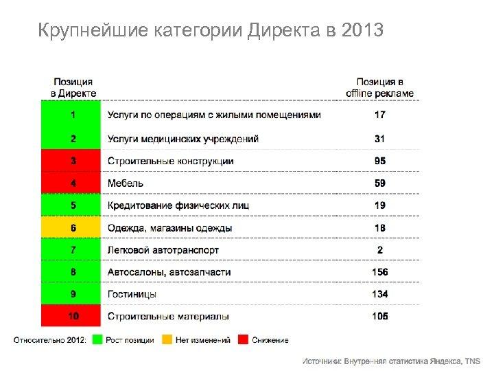 Крупнейшие категории Директа в 2013