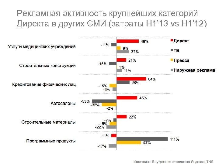 Рекламная активность крупнейших категорий Директа в других СМИ (затраты H 1' 13 vs H