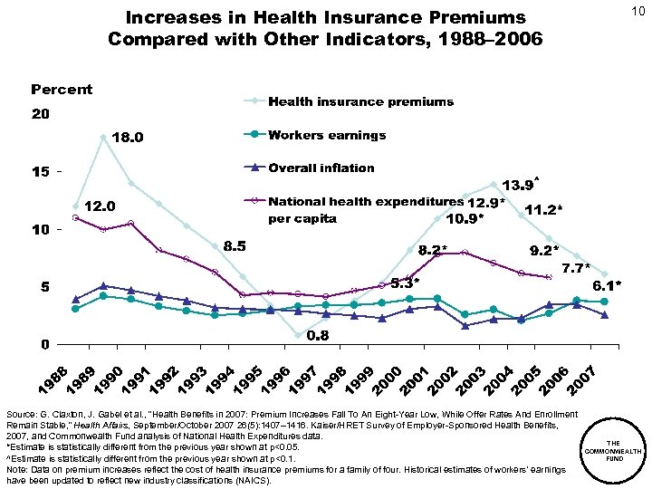 Increases in Health Insurance Premiums Compared with Other Indicators, 1988– 2006 10 Percent Source: