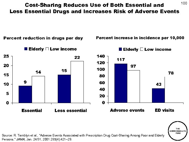 100 Cost-Sharing Reduces Use of Both Essential and Less Essential Drugs and Increases Risk