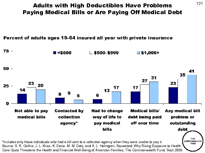 Adults with High Deductibles Have Problems Paying Medical Bills or Are Paying Off Medical