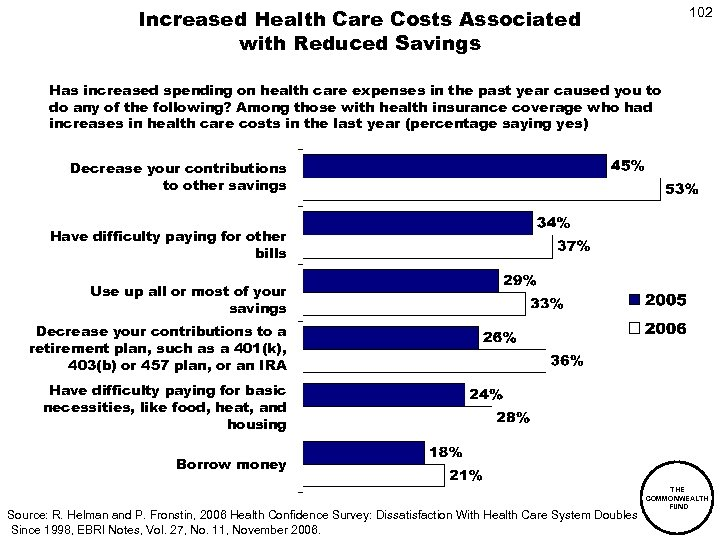 Increased Health Care Costs Associated with Reduced Savings 102 Has increased spending on health