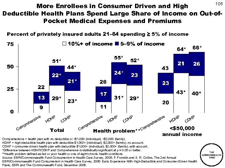 106 More Enrollees in Consumer Driven and High Deductible Health Plans Spend Large Share