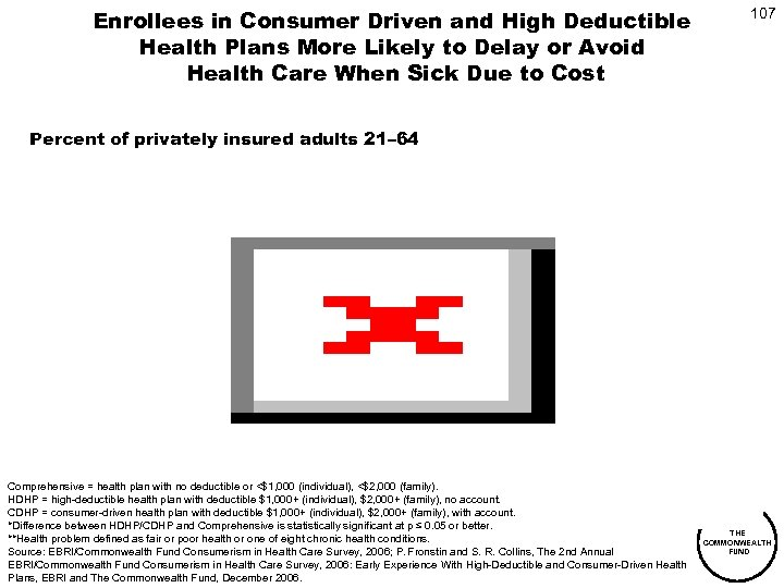 Enrollees in Consumer Driven and High Deductible Health Plans More Likely to Delay or