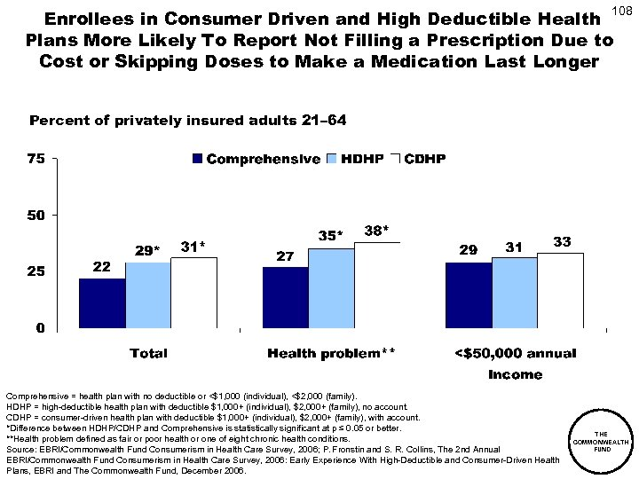 108 Enrollees in Consumer Driven and High Deductible Health Plans More Likely To Report