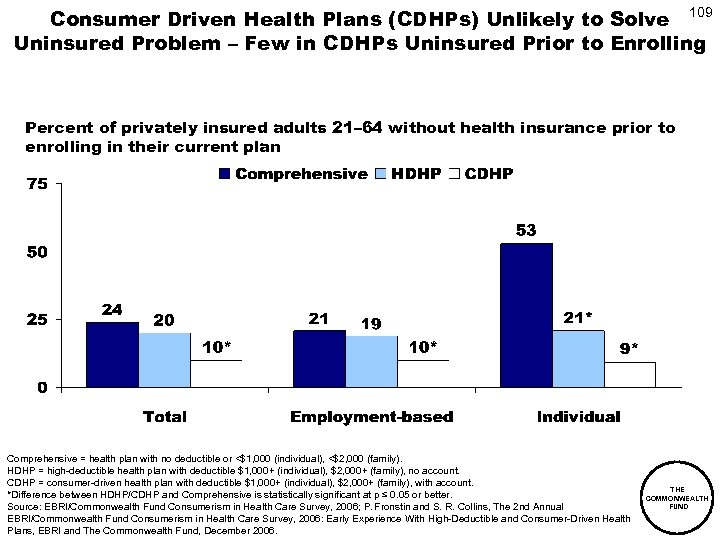 Consumer Driven Health Plans (CDHPs) Unlikely to Solve 109 Uninsured Problem – Few in