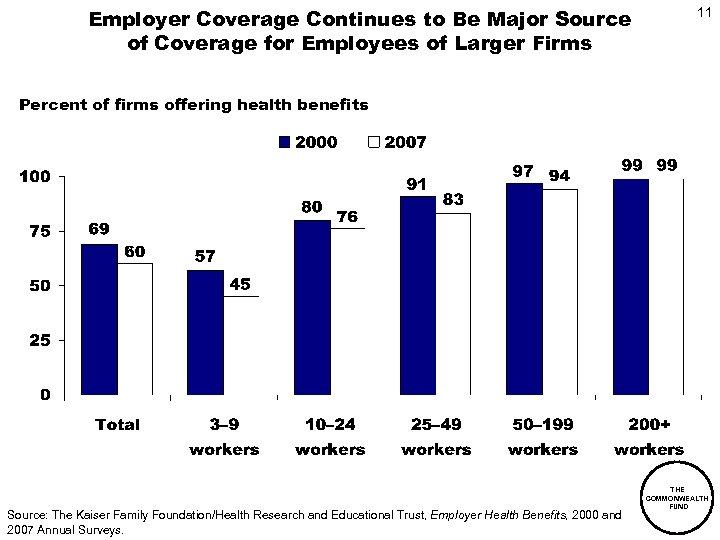 Employer Coverage Continues to Be Major Source of Coverage for Employees of Larger Firms