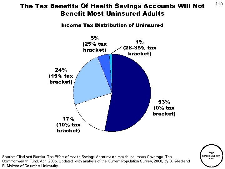The Tax Benefits Of Health Savings Accounts Will Not Benefit Most Uninsured Adults 110