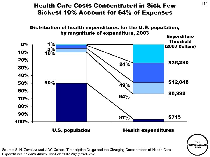 Health Care Costs Concentrated in Sick Few Sickest 10% Account for 64% of Expenses