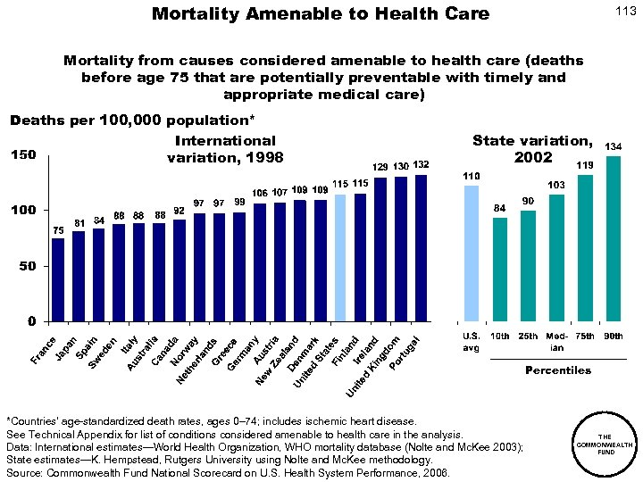Mortality Amenable to Health Care 113 Mortality from causes considered amenable to health care