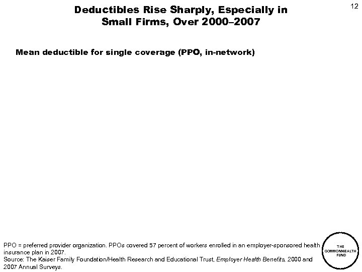 Deductibles Rise Sharply, Especially in Small Firms, Over 2000– 2007 12 Mean deductible for
