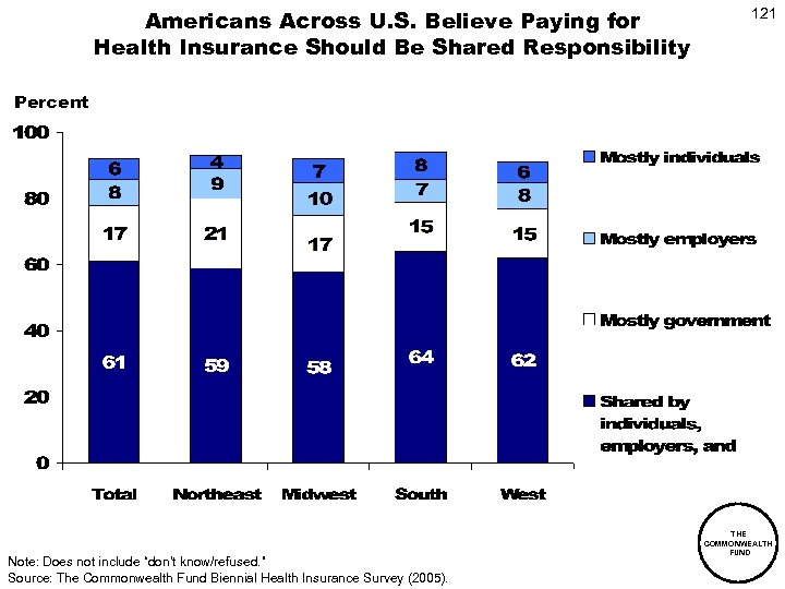 Americans Across U. S. Believe Paying for Health Insurance Should Be Shared Responsibility 121