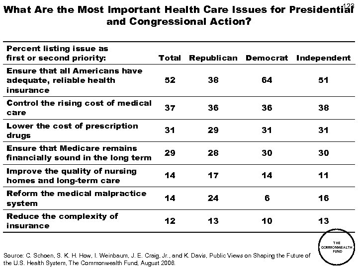 123 What Are the Most Important Health Care Issues for Presidential and Congressional Action?