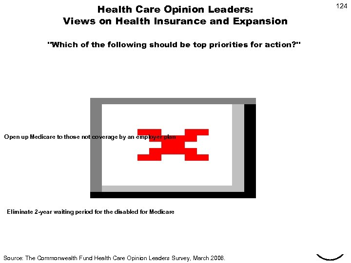 Health Care Opinion Leaders: Views on Health Insurance and Expansion 124