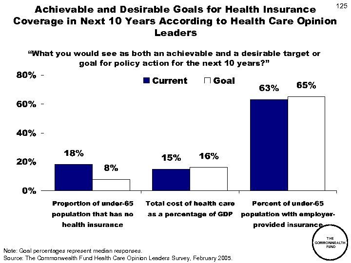 125 Achievable and Desirable Goals for Health Insurance Coverage in Next 10 Years According