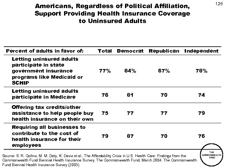 Americans, Regardless of Political Affiliation, Support Providing Health Insurance Coverage to Uninsured Adults Percent