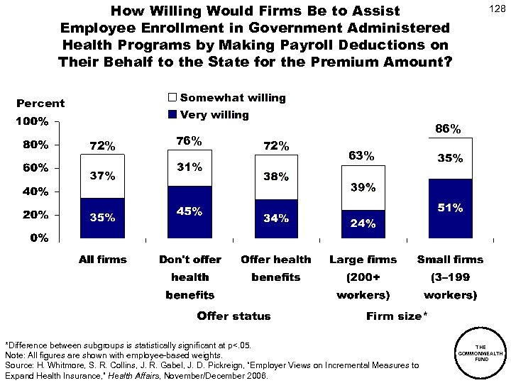 How Willing Would Firms Be to Assist Employee Enrollment in Government Administered Health Programs